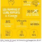 Les humains et leurs rapports à l'image